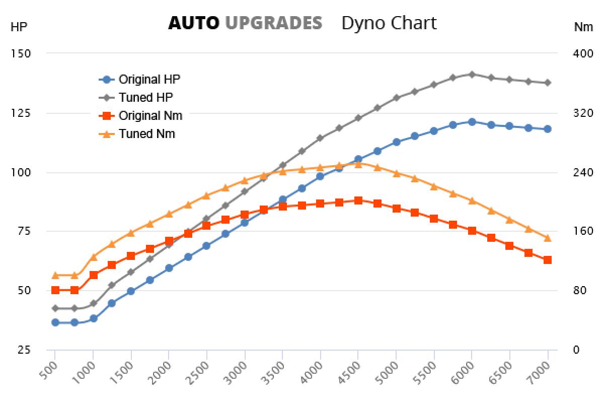 2004-2013 1.4 TSI 90KW +20HP +50Nm