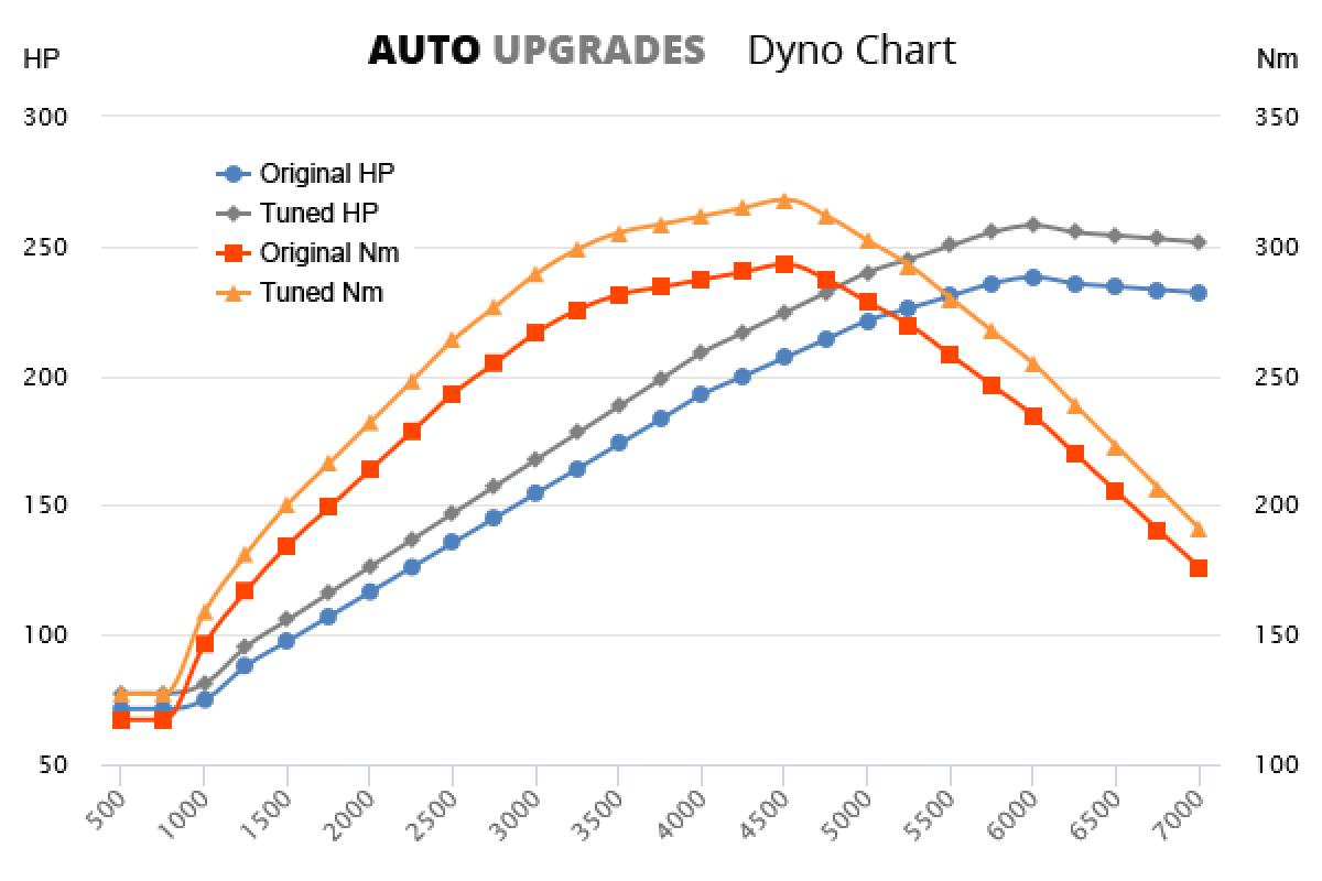 2008-2015 3.0 V6 +20HP +25Nm