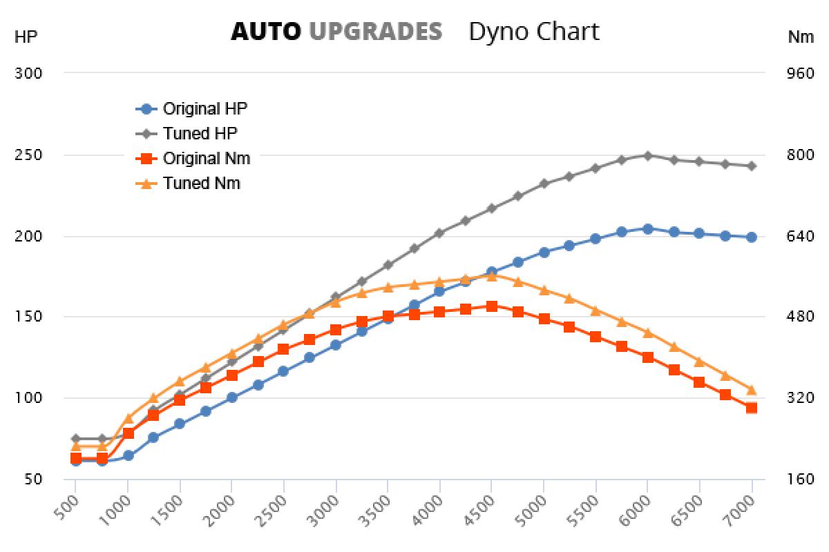 2015- C300 BlueTEC HYBRID +45HP +60Nm