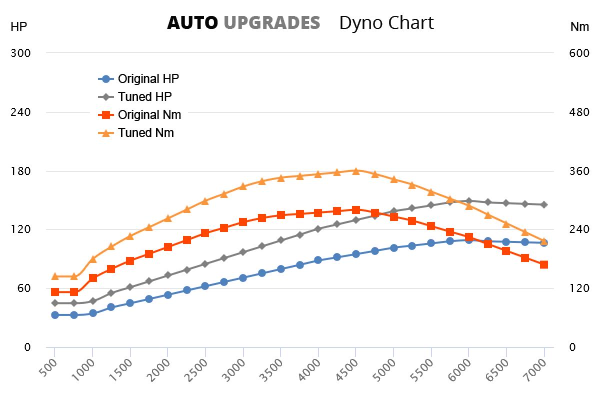 2006-2013 411 CDI +40HP +80Nm