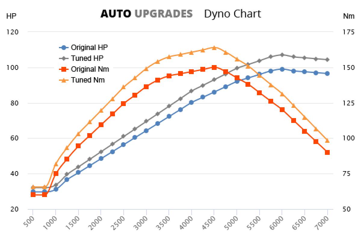 1989-2004 1.6 +8HP +14Nm
