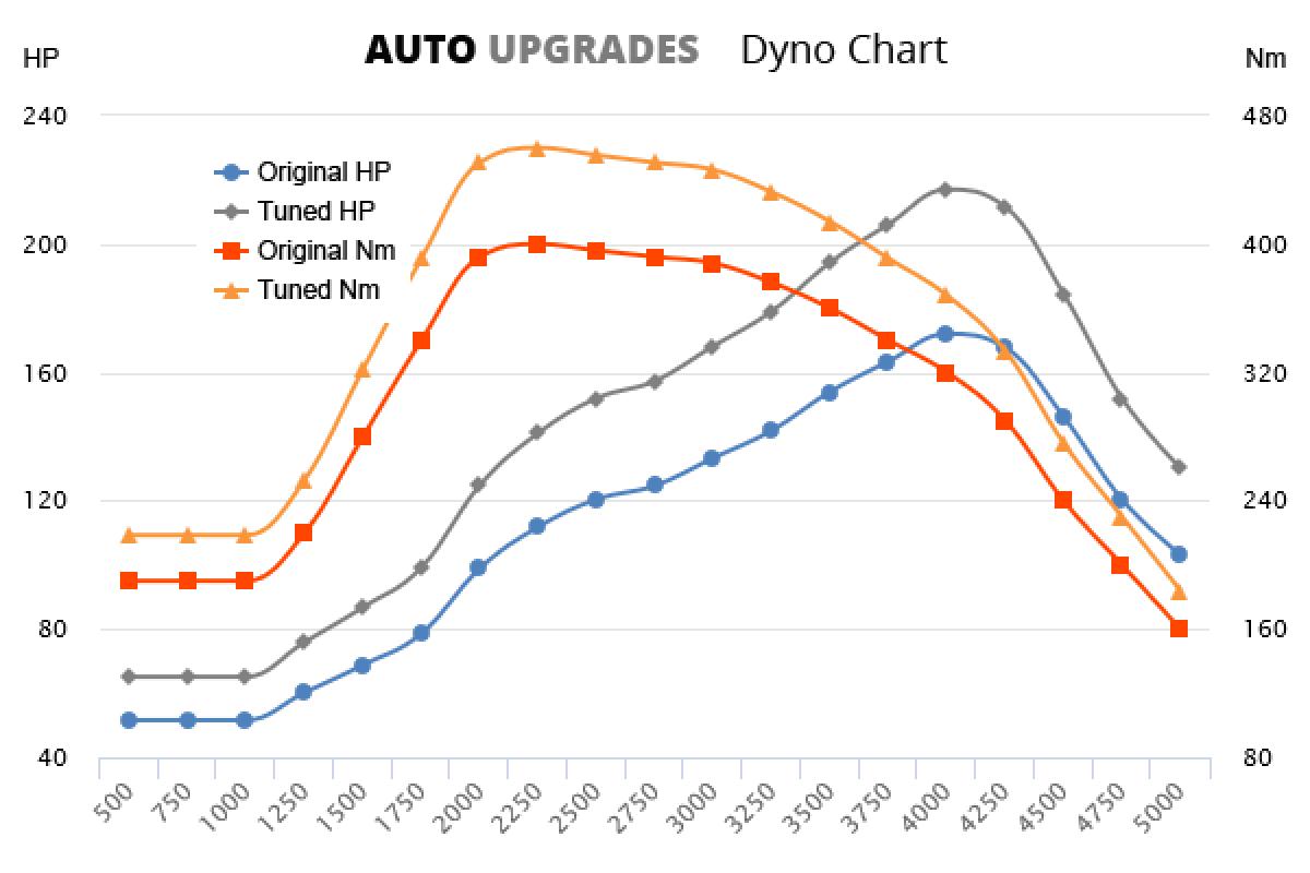 2007-2010 2.2 TDCi +45HP +60Nm
