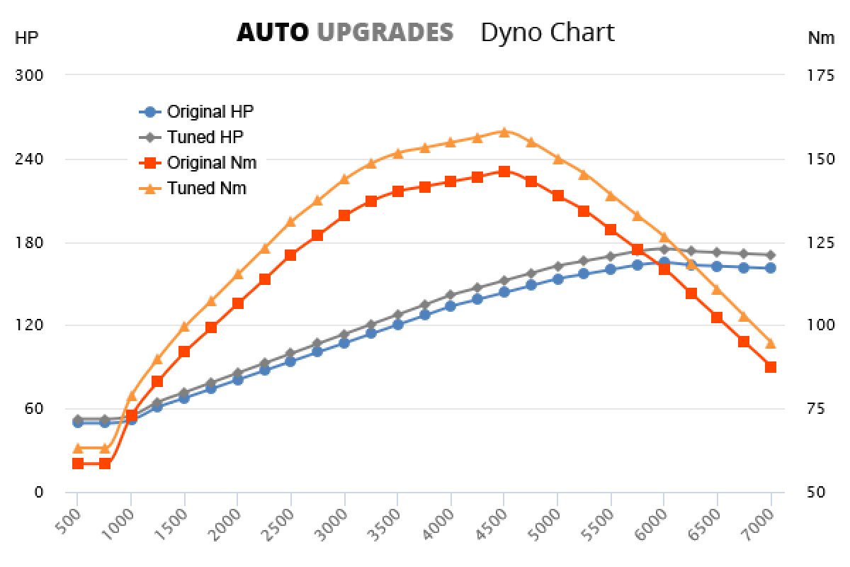 2010-2015 2.0 +10HP +12Nm