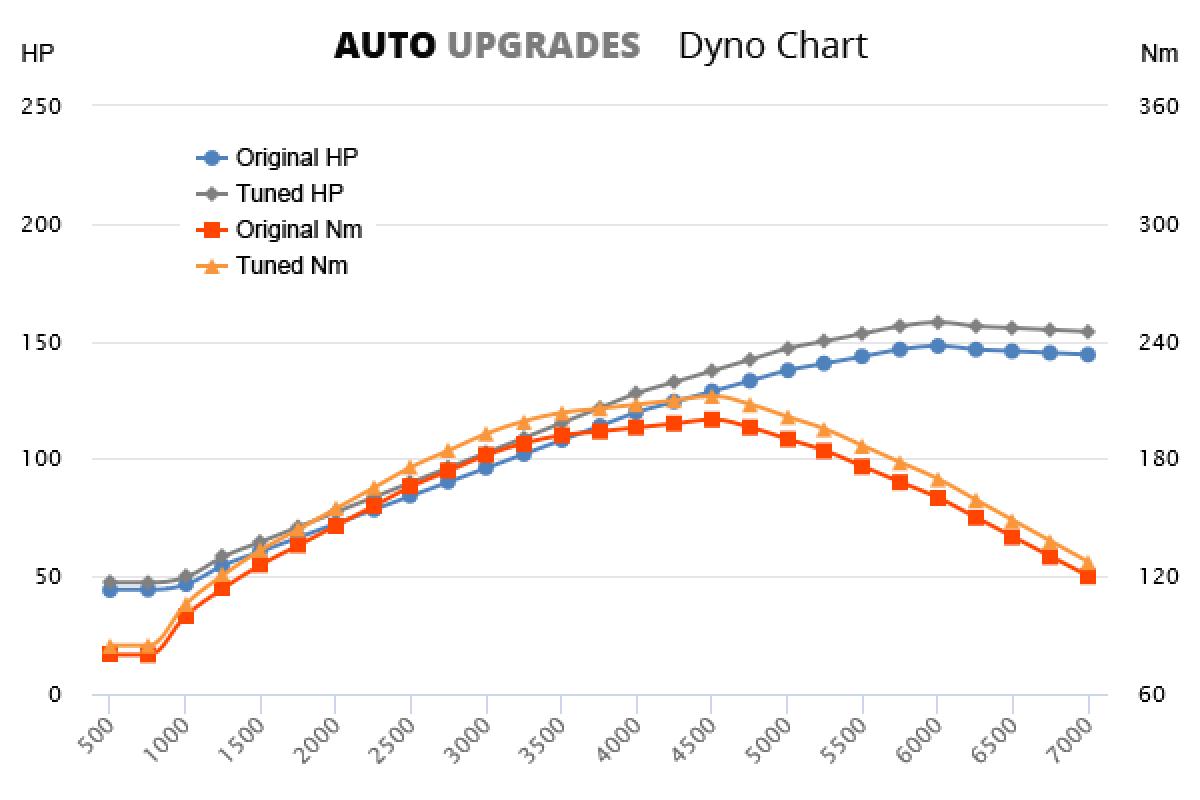 2005-2010 2.0 FSI +10HP +12Nm