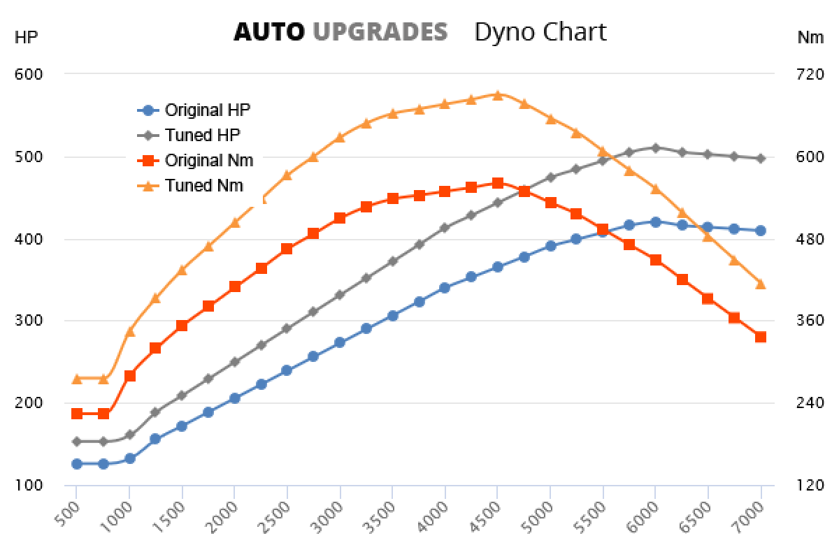 2001-2004 (996) TURBO +90HP +130Nm
