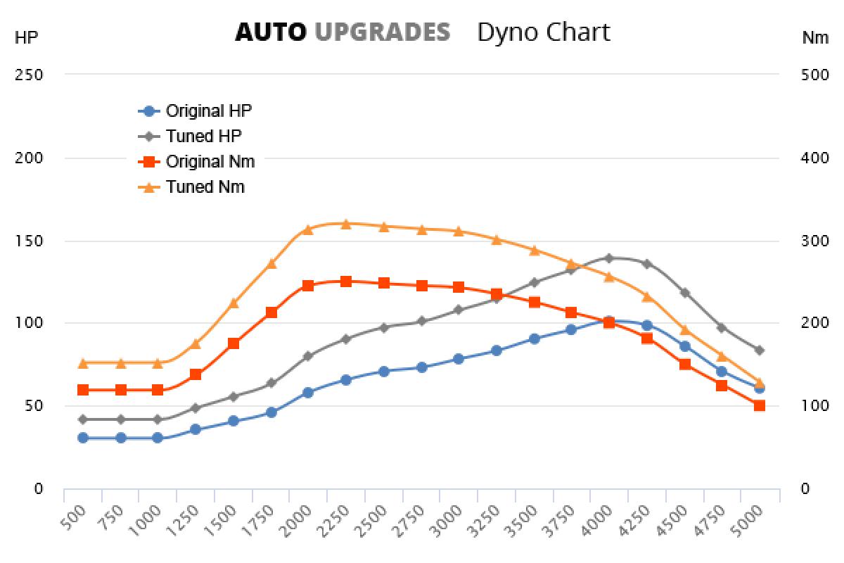1996-2003 110 CDI +38HP +70Nm