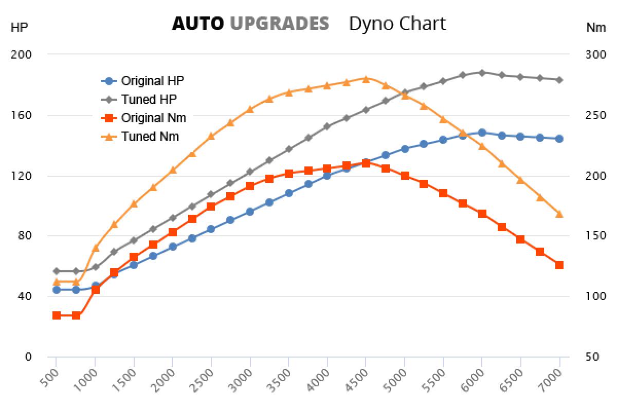 1998–2001 1.8 T +40HP +70Nm