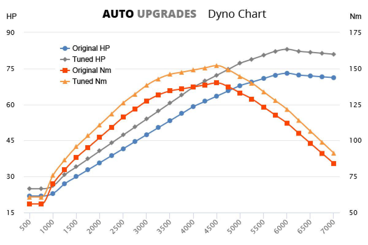 2004-2008 2.0 SDI 73bhp +10HP +12Nm