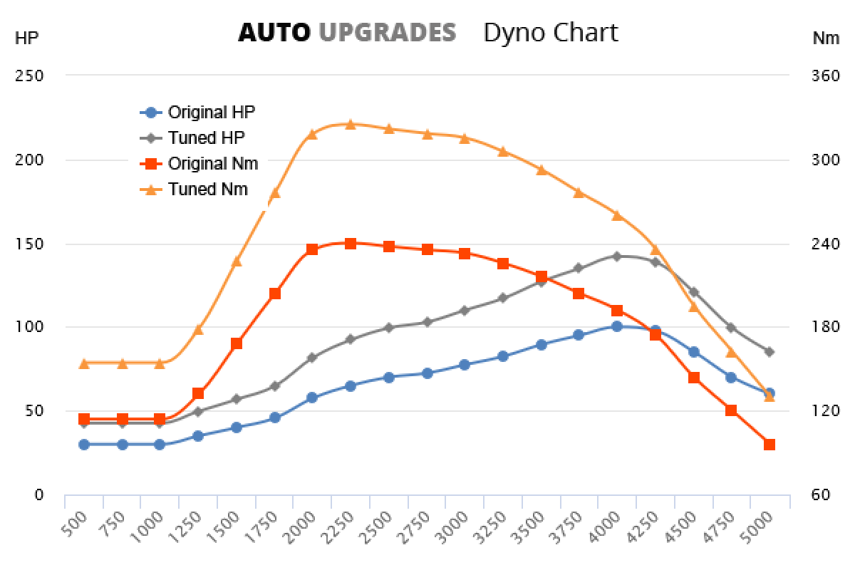 2007-2011 2.2  JTD +42HP +85Nm