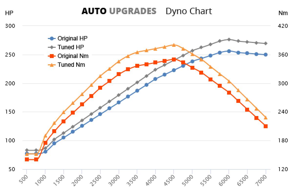 1998-2002 3.7 +20HP +30Nm