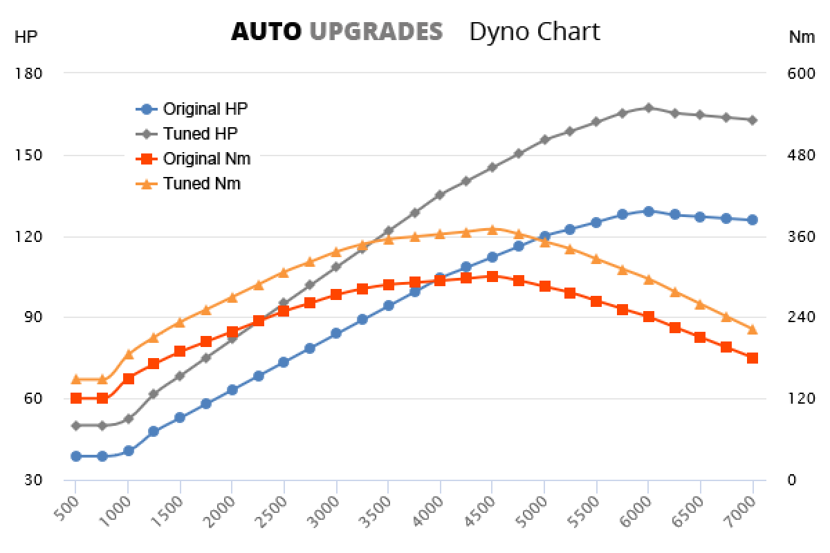 2000-2006 313 CDI +38HP +70Nm