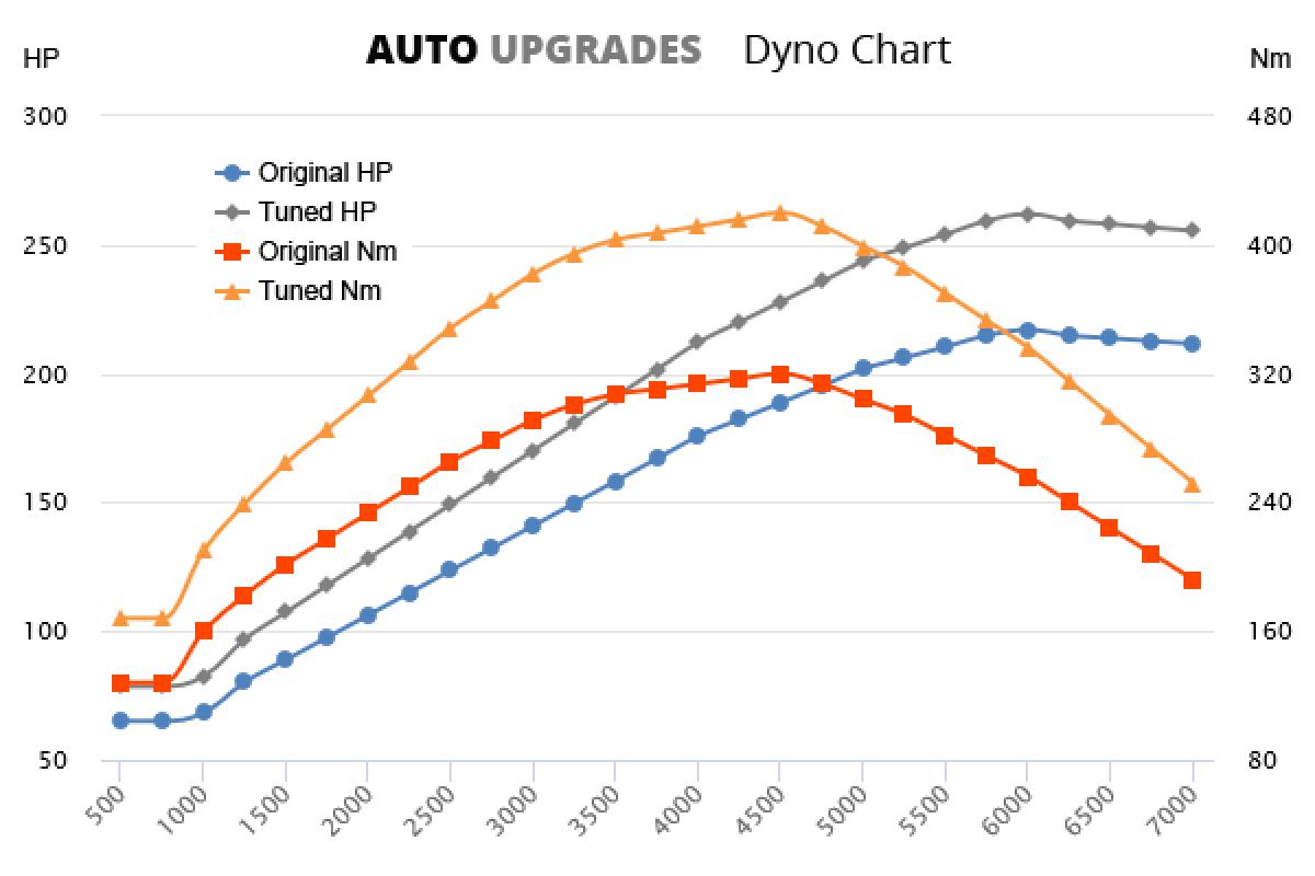 2007-2013 T5 +45HP +100Nm