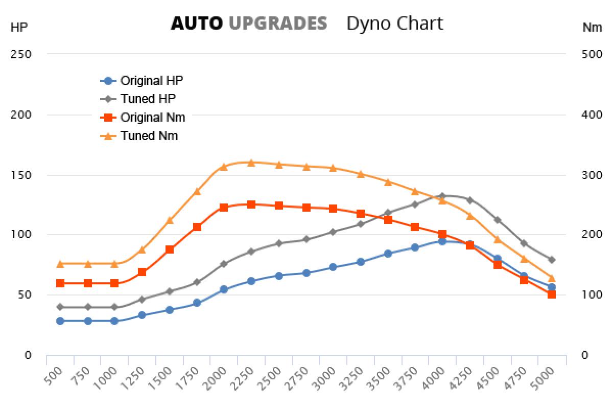 2006-2013 210 CDI +38HP +70Nm