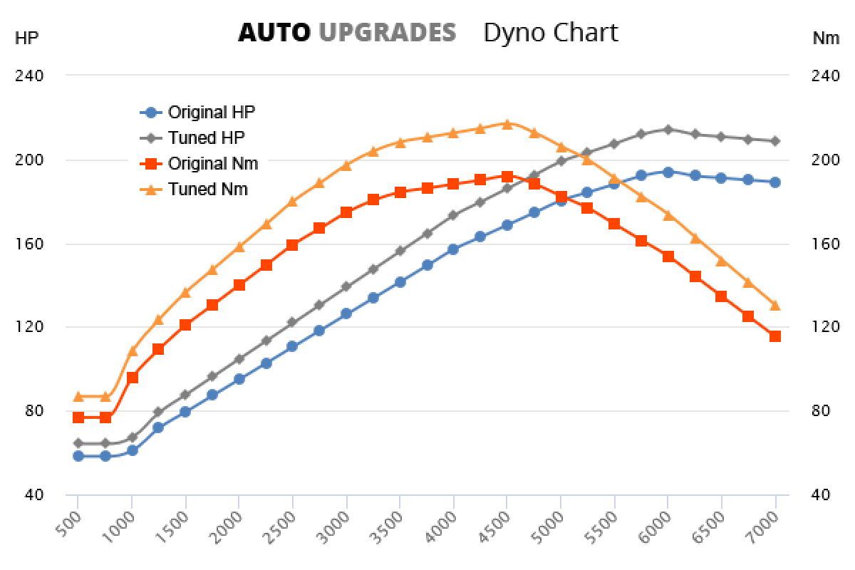 2001-2005 3.5 V6 +20HP +25Nm