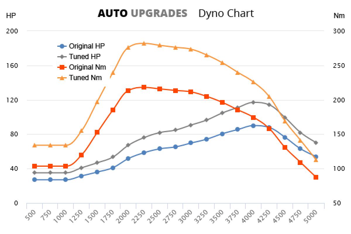 2002-2009 1.6 HDI 66kW +27HP +64Nm