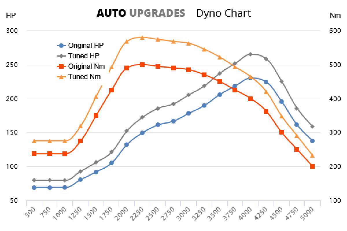 2005–2008 3.0 TDI +35HP +80Nm