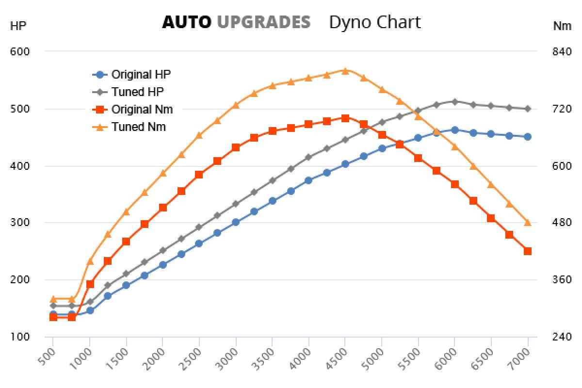 2016- (971) Panamera 4 E-Hybrid +50HP +100Nm
