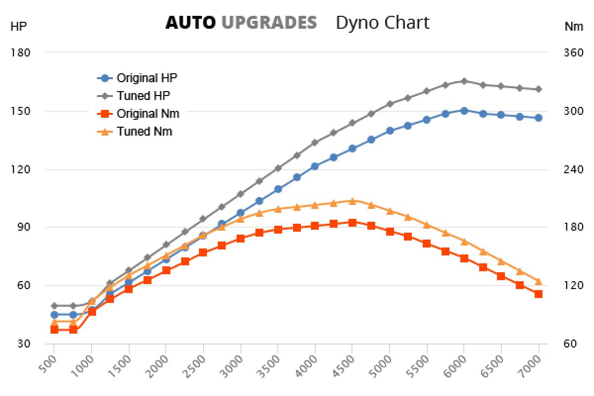 2003-2009 2.0 +15HP +22Nm