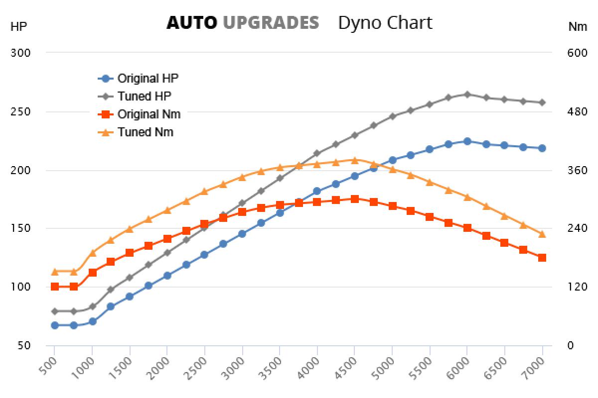 2001-2007 2.0 WRX +40HP +80Nm