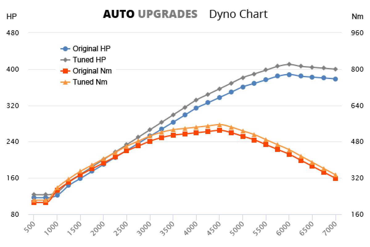 2006-2012 GL500 +22HP +25Nm