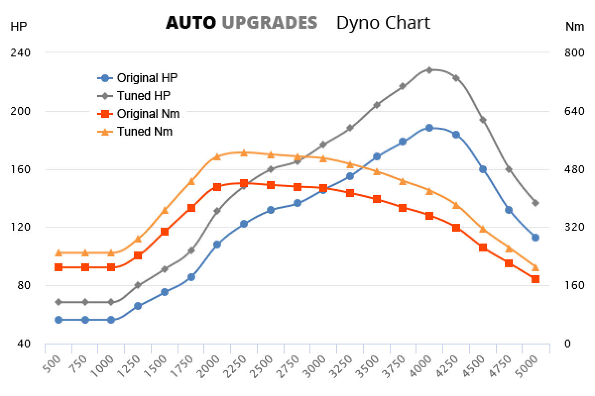 2004-2009 2.7 TDV6 +40HP +85Nm