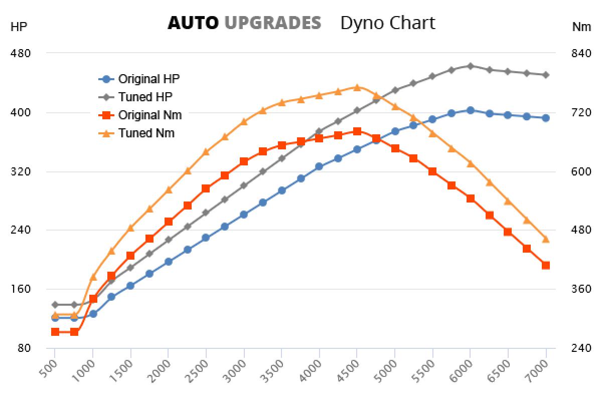 2006-2012 50i +60HP +90Nm