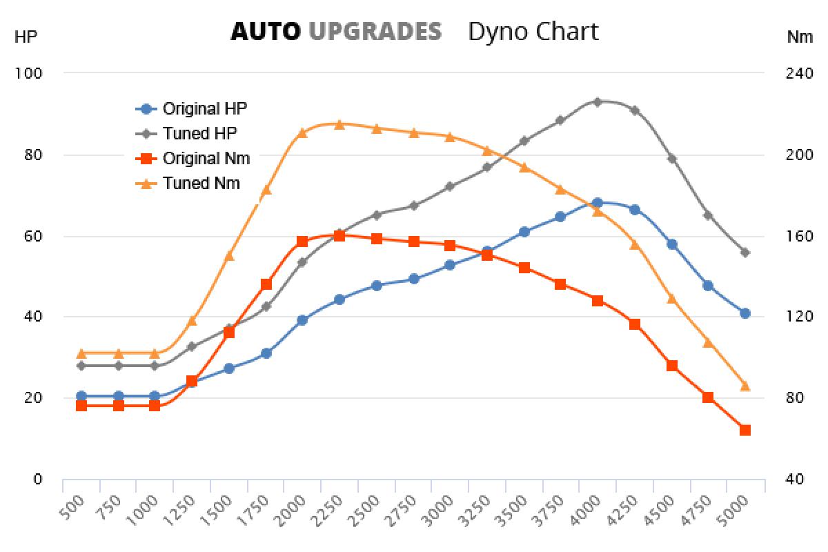 2003-2007 1.4D +25HP +55Nm