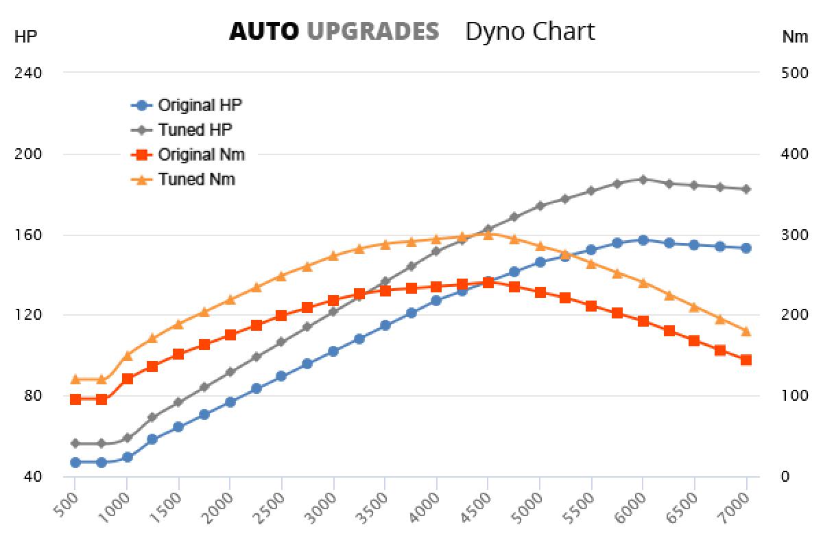 2008–2014 1.4 TSI 118kW +30HP +60Nm