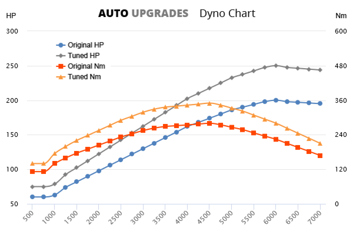2006–2016 2.0 TFSI 147kW +50HP +70Nm