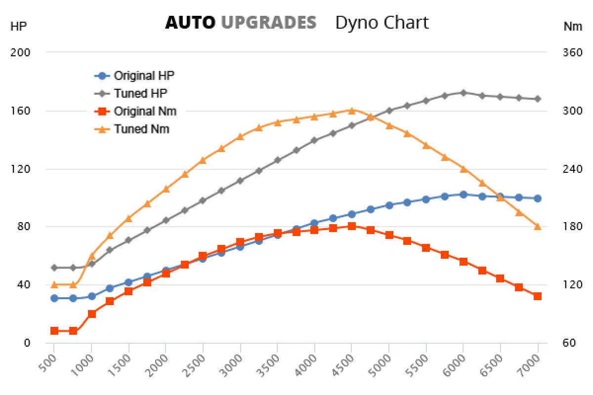 2013-2018 A160 +70HP +120Nm