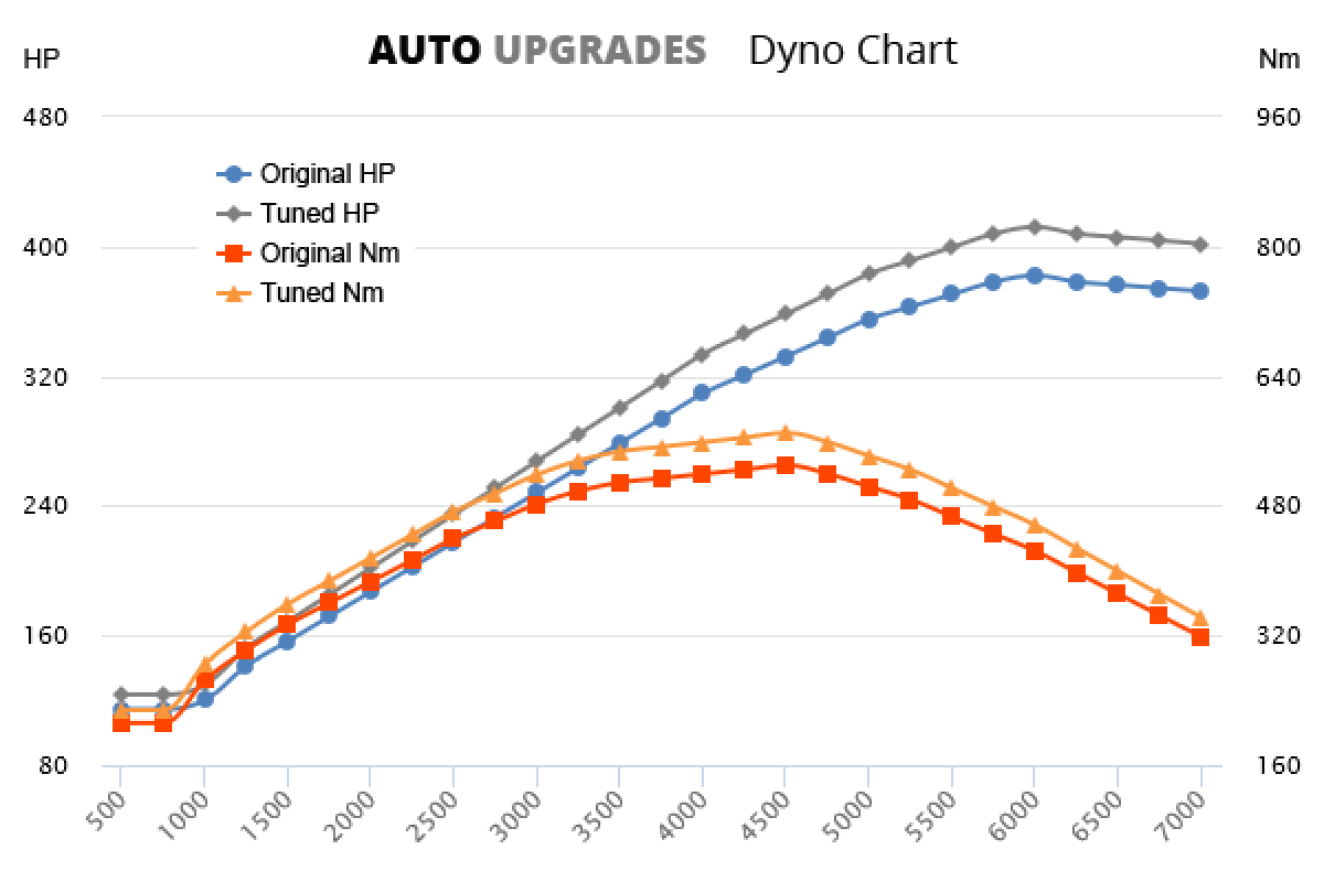 2006-2010 CLS500 +30HP +40Nm