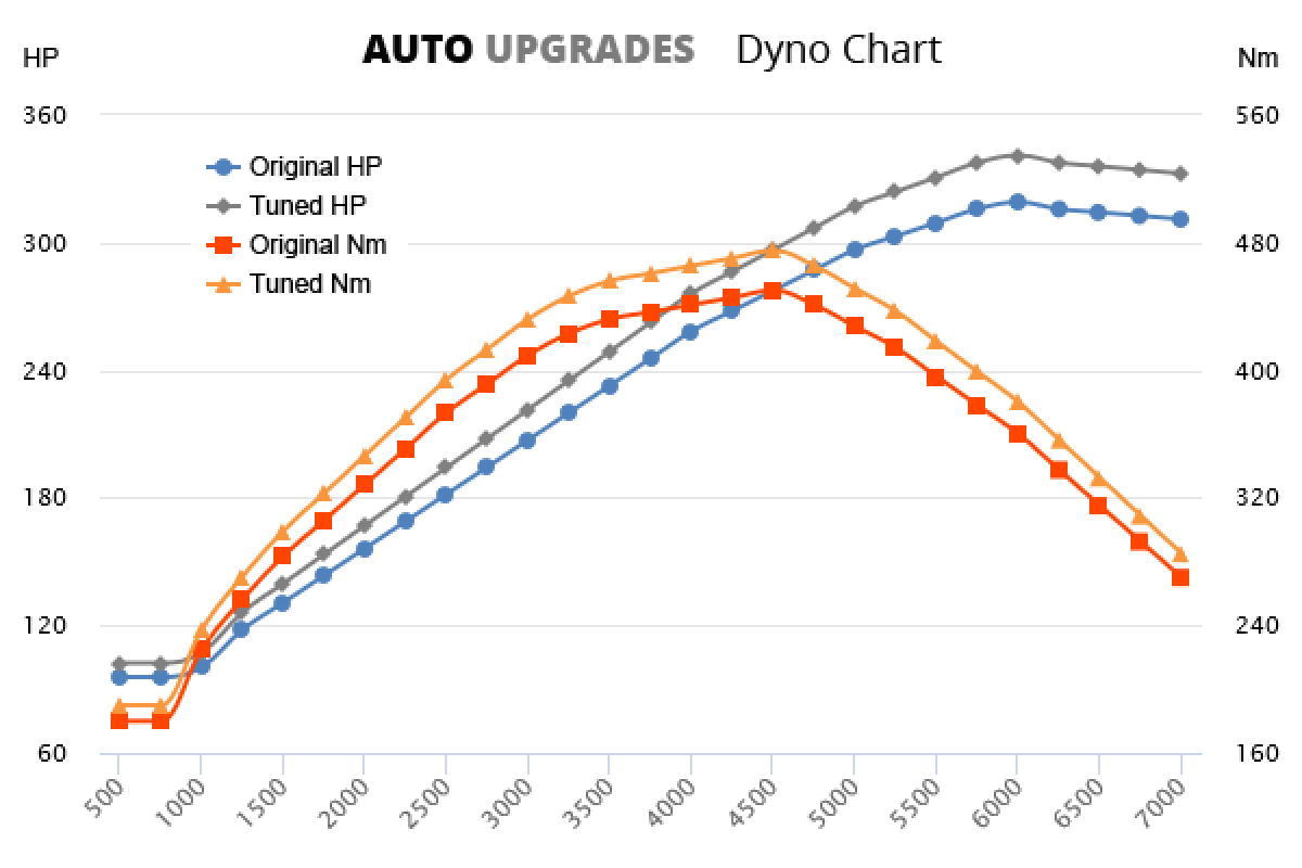 2010-2014 Mustang 4.6 GT 319HP +22HP +25Nm
