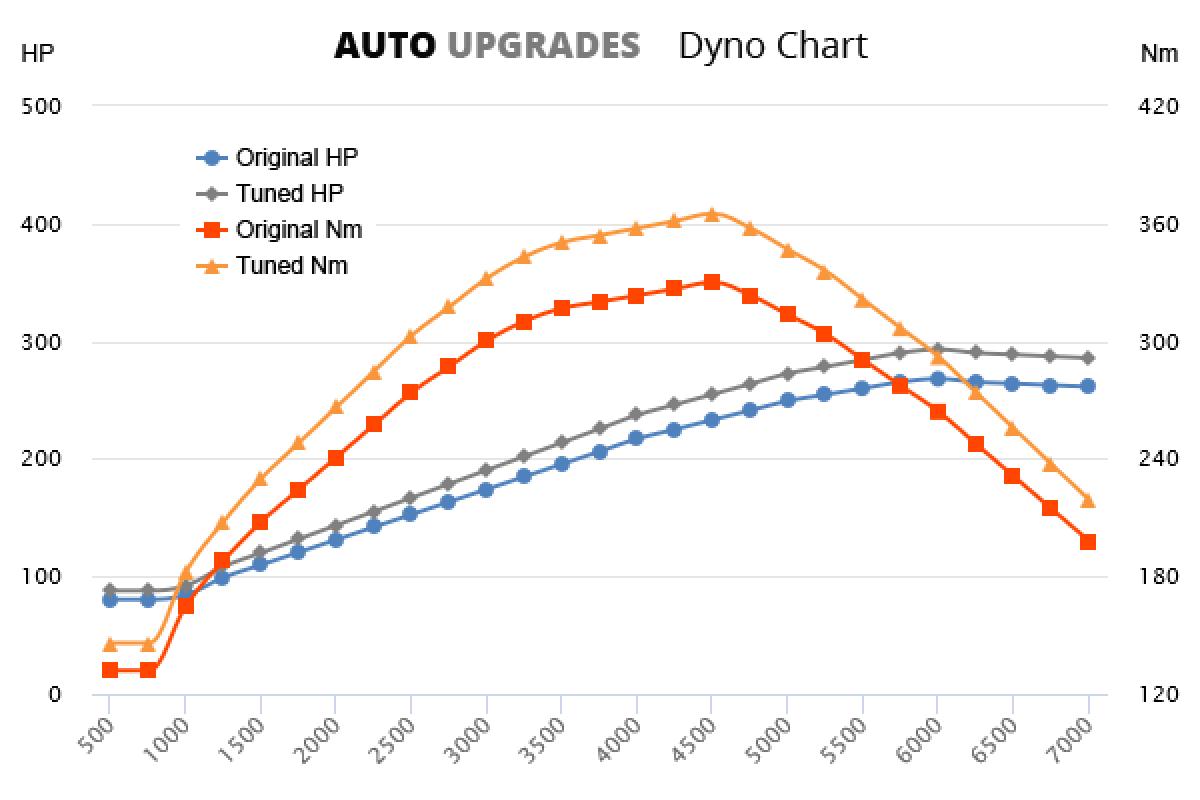 2008-2015 3.5 VVT-i +25HP +35Nm
