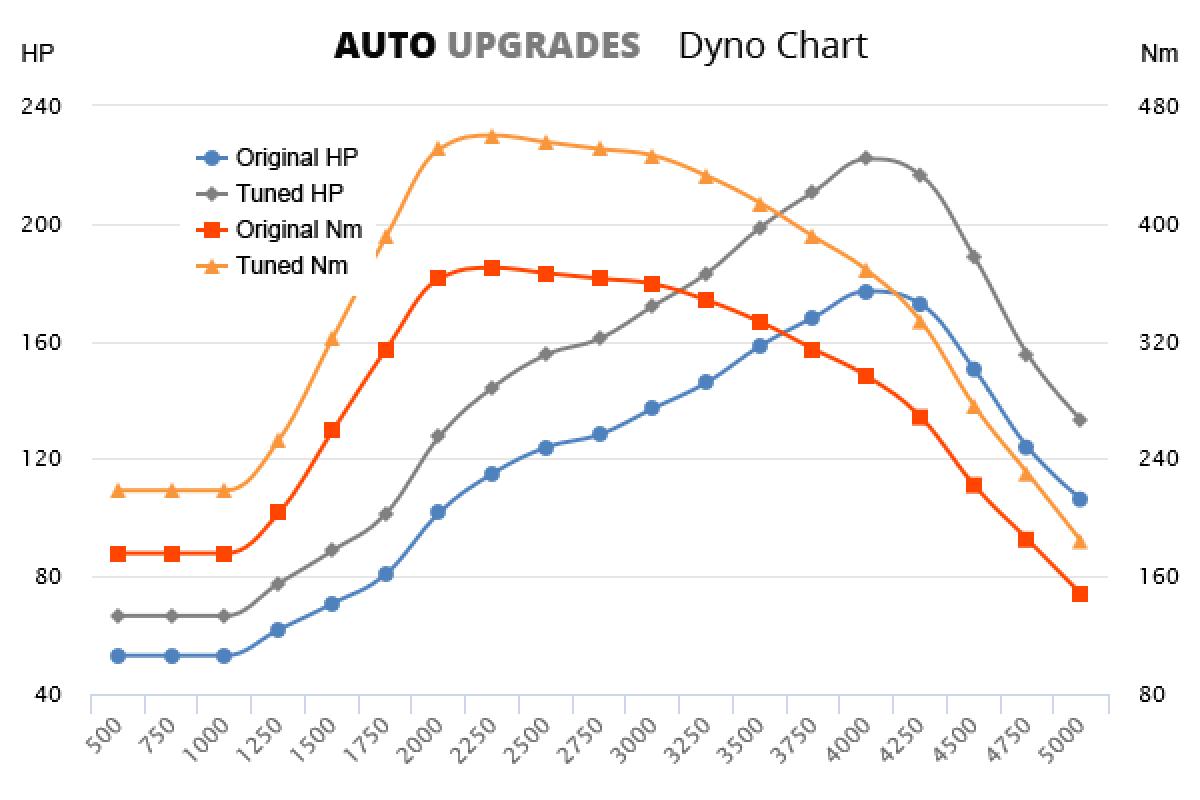 1998-2004 2.5 TDI +45HP +90Nm