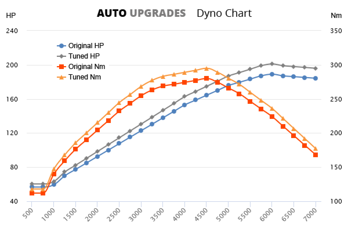 2003-2007 525i +12HP +15Nm