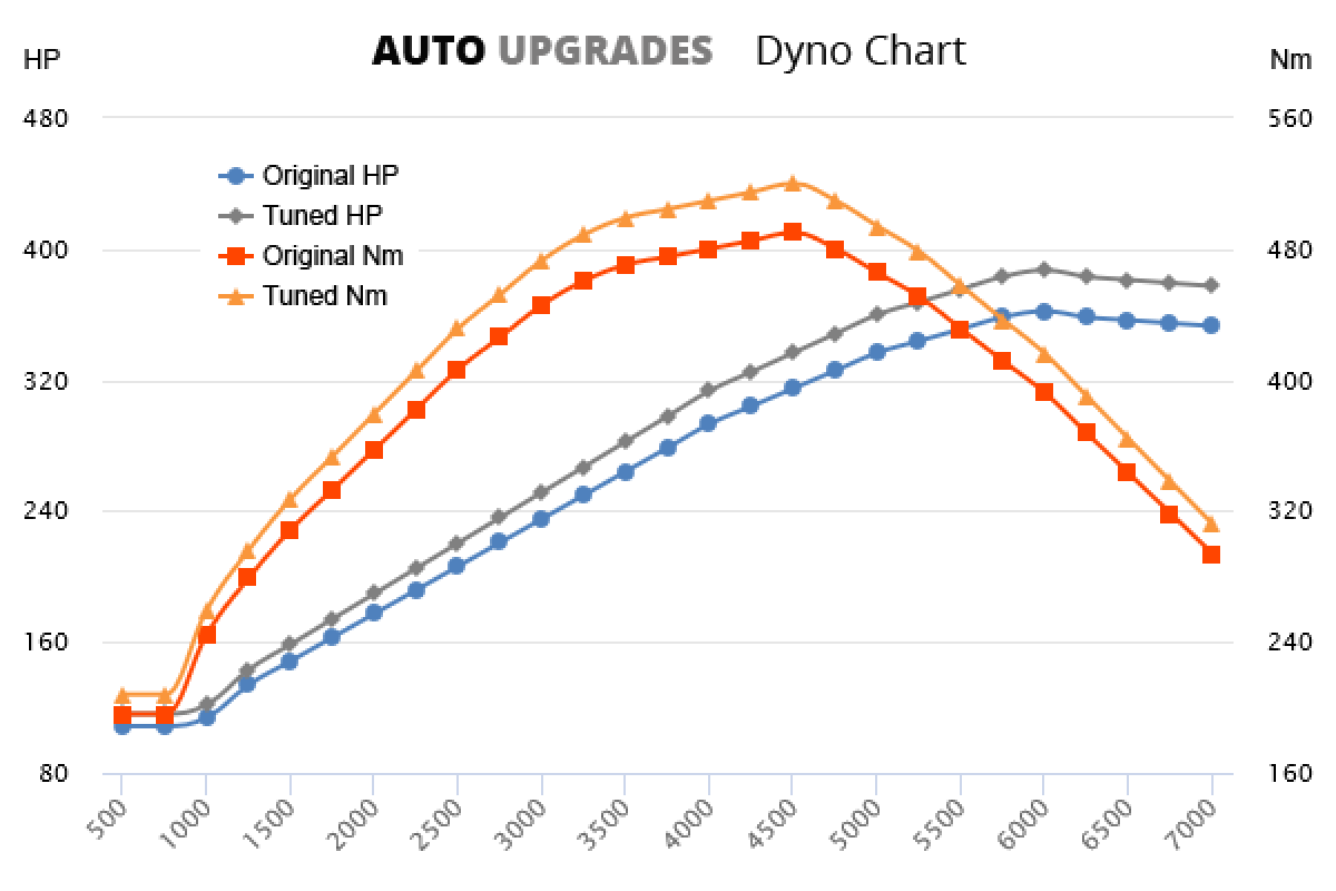 2005-2010 550i +25HP +30Nm