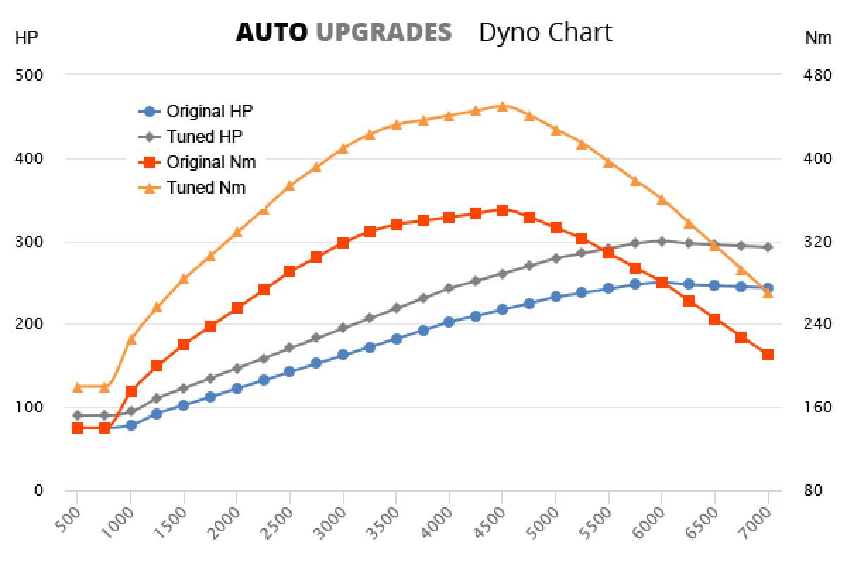 2001-2004 2.7 T +50HP +100Nm