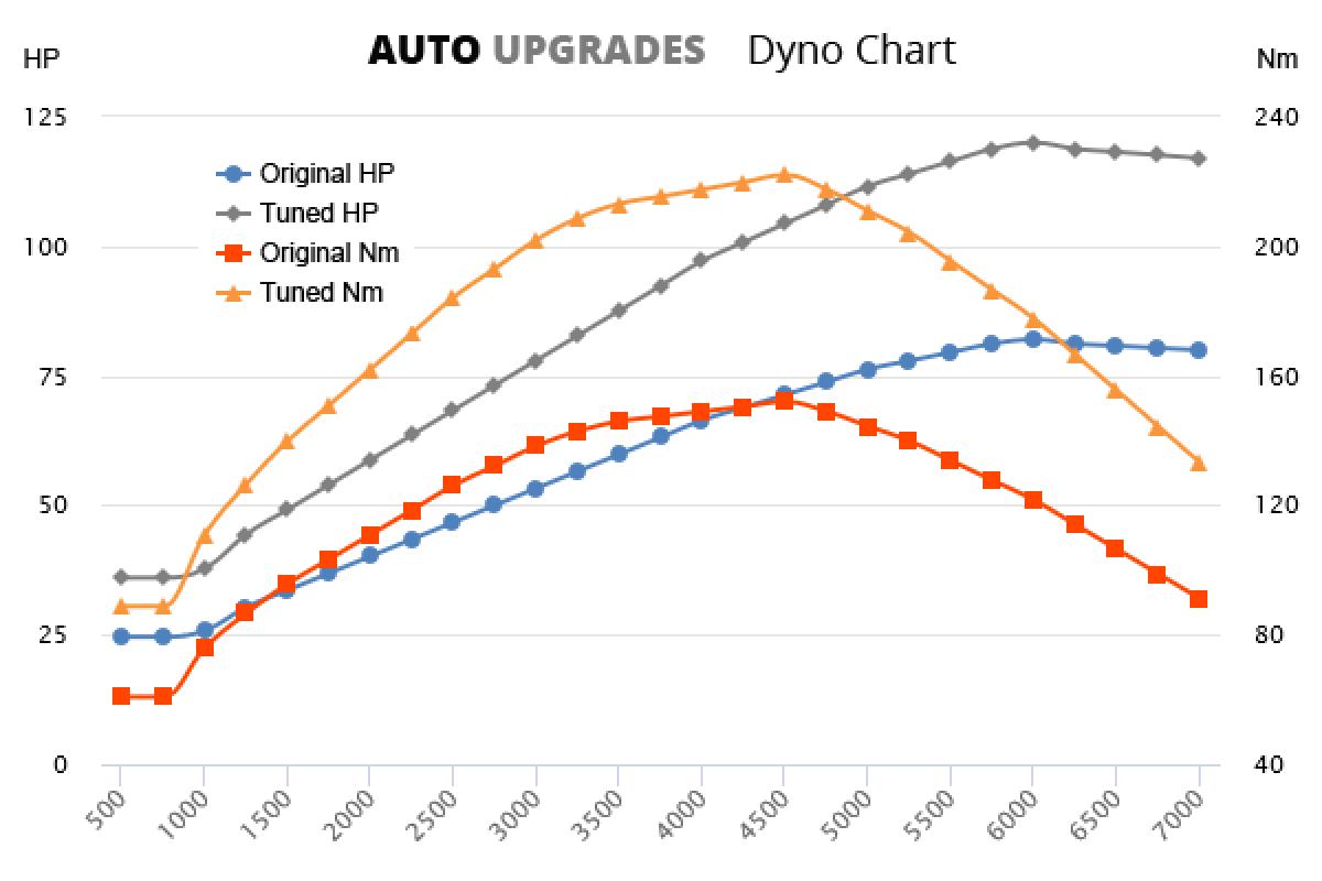 2000-2006 208 CDI +40HP +80Nm