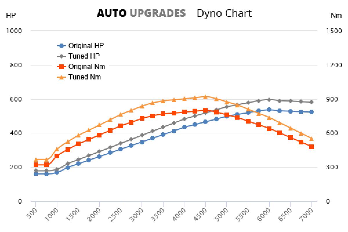 2010-2014 CL63 AMG +60HP +120Nm