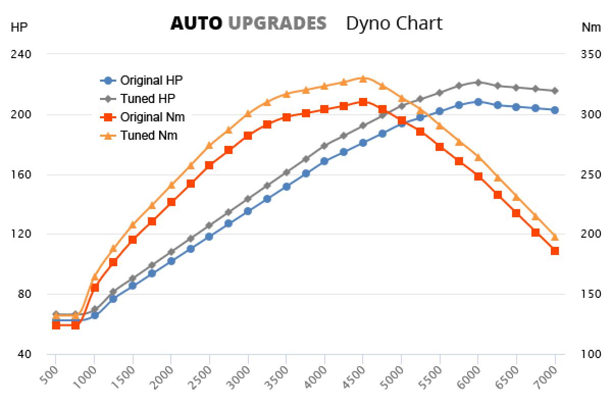 2001-2007 3.7 V6 208bhp +13HP +20Nm
