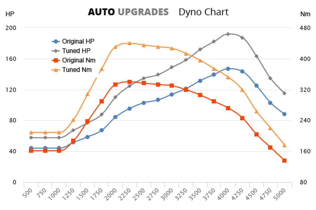 2017- 2.0 TDI +45HP +100Nm