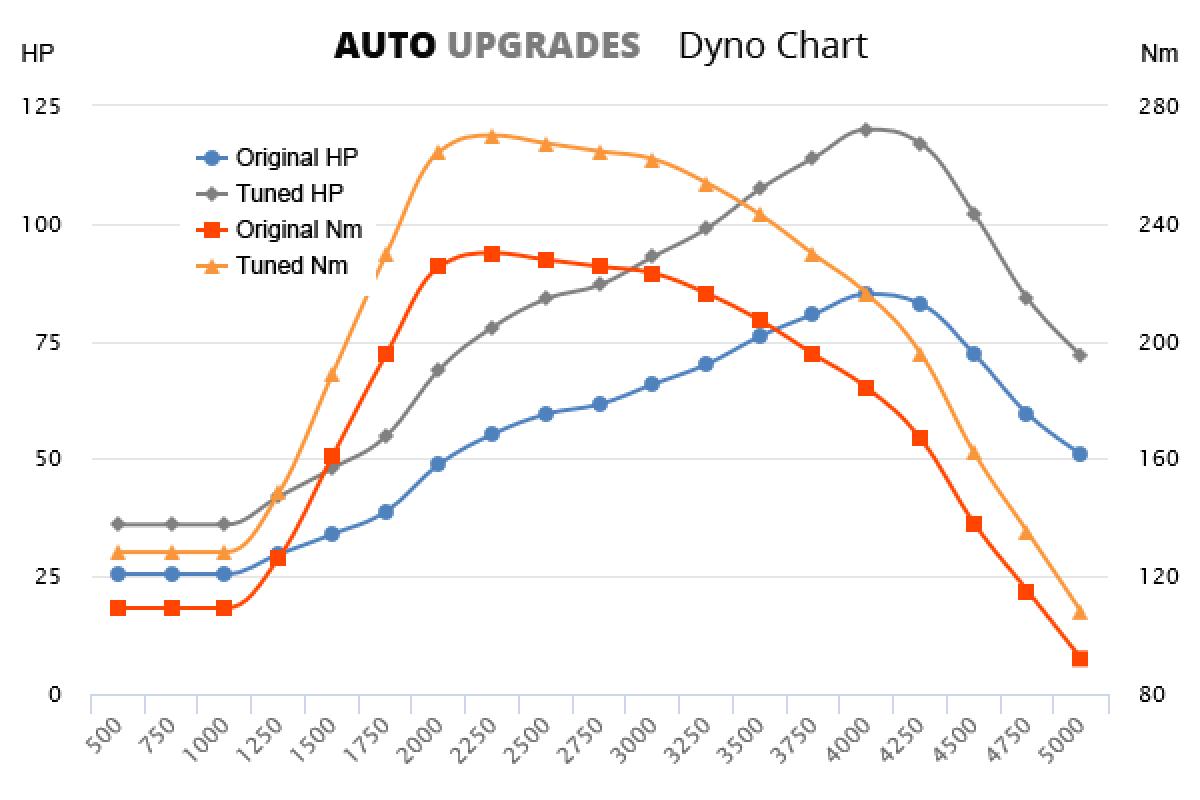 2000-2006 2.0 TDCi 85bhp +35HP +40Nm