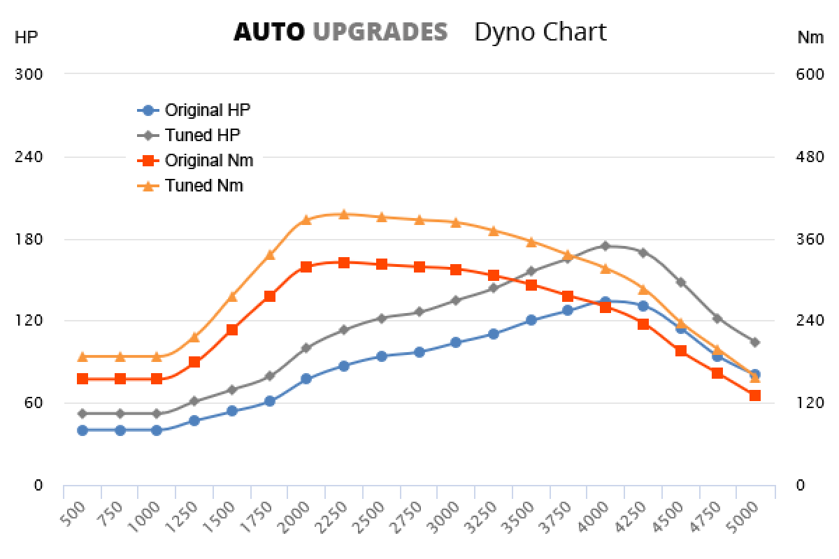 2011-2015 1.7 CRDi 100kW +40HP +70Nm