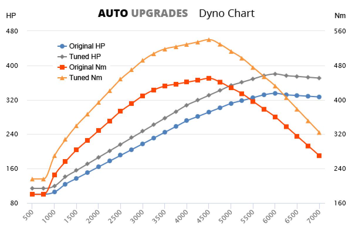2011-2012 RS3 +45HP +90Nm