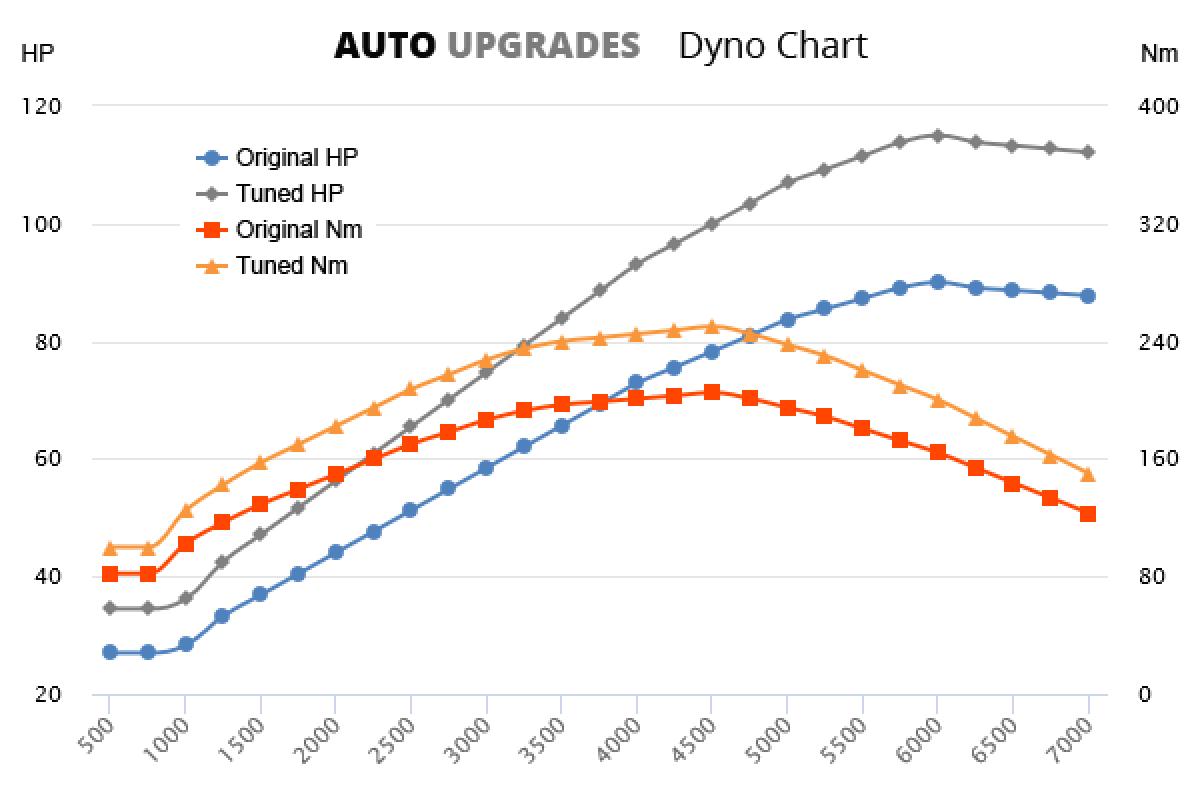 2001-2008 2.0 HDI 66kW +25HP +45Nm