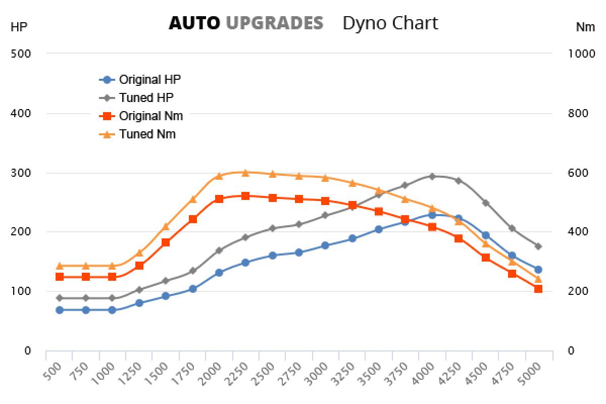 2000-2006 X5d +65HP +80Nm
