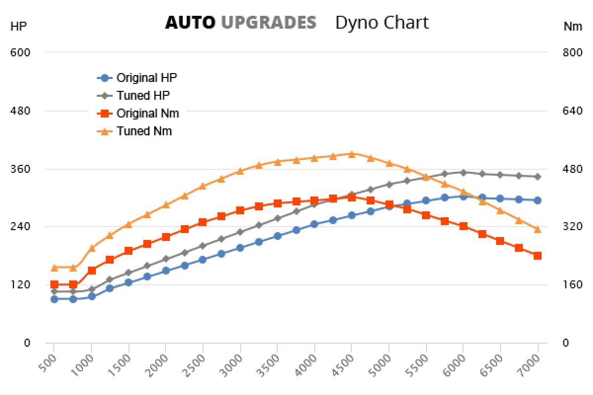 2007-2010 535i +50HP +120Nm