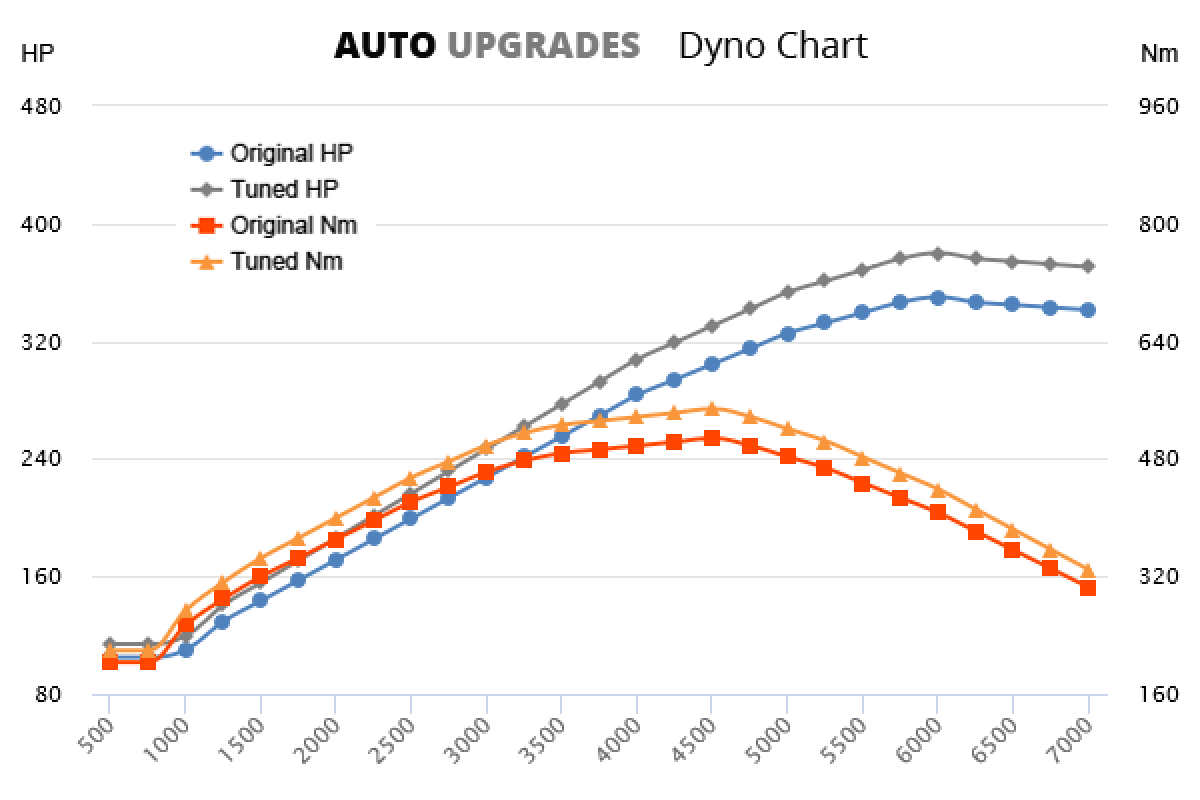 2003-2008 5.7 V8