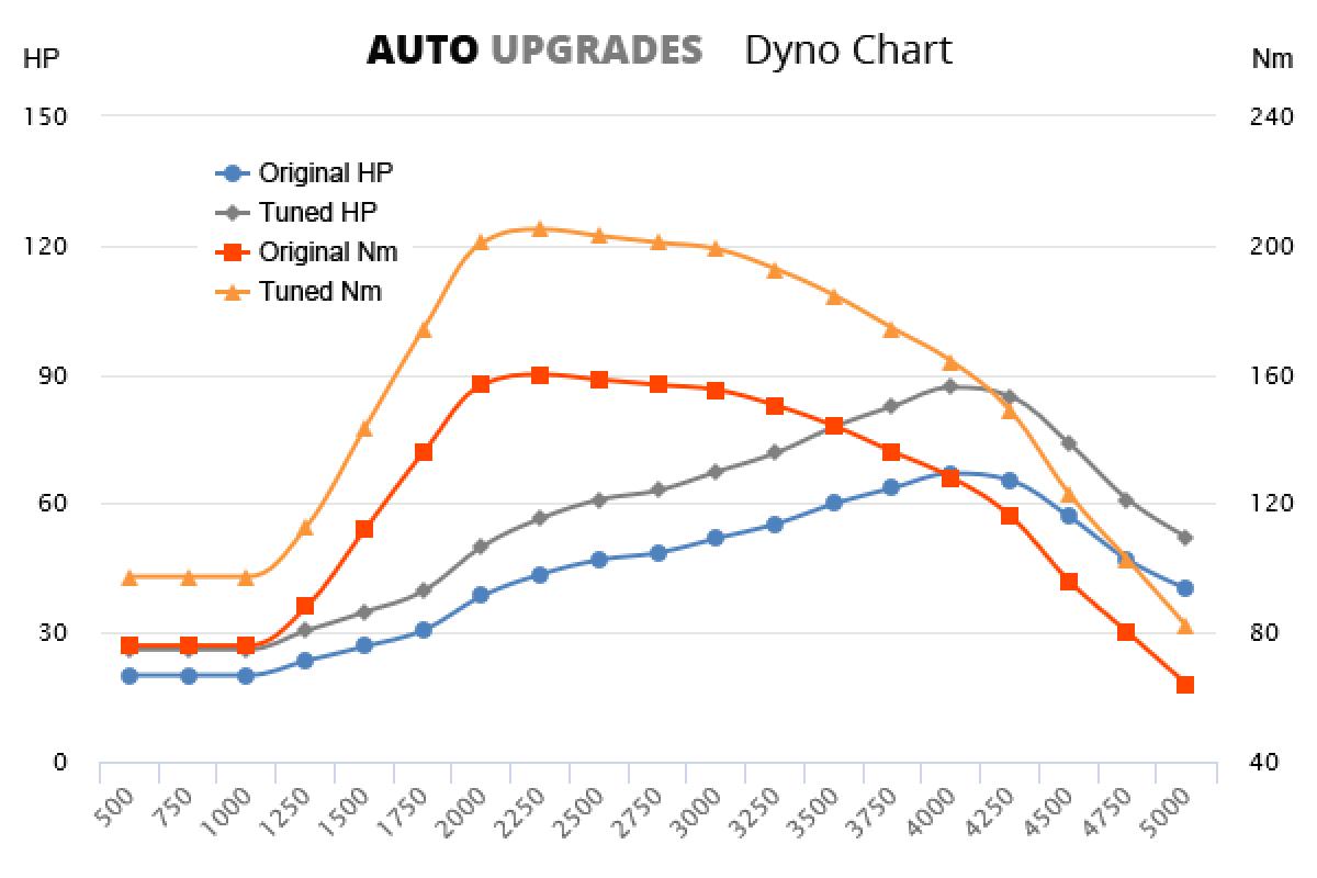 2004-2012 1.4 TDCi +25HP +50Nm