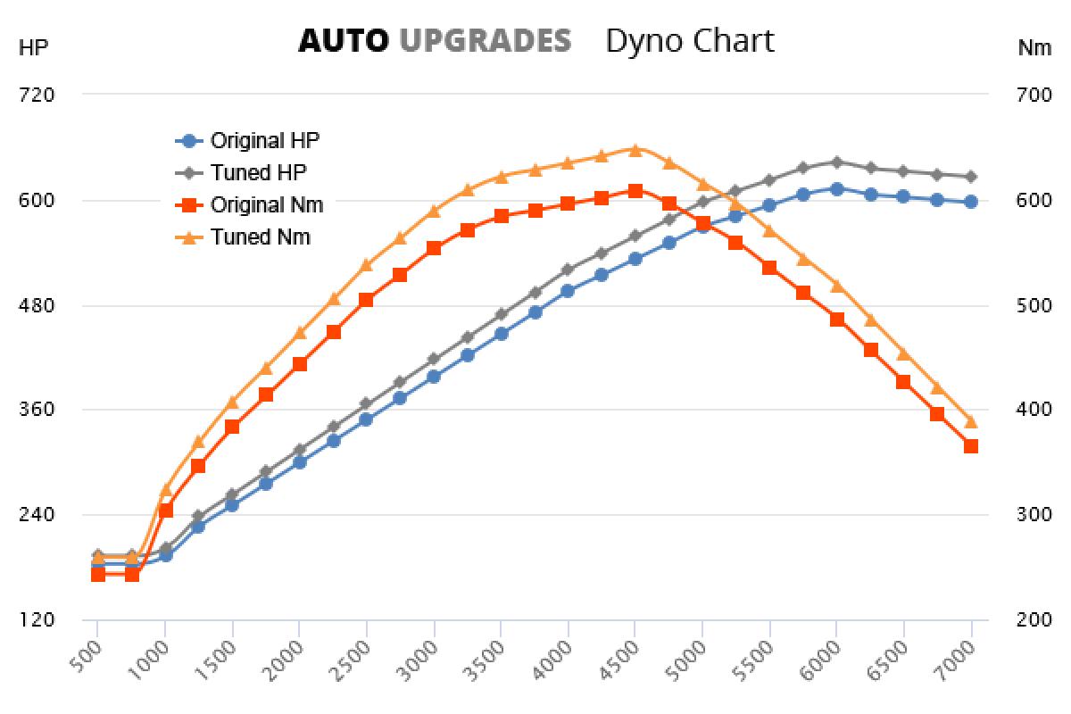 2006-2012 599 Fiorano +30HP +40Nm